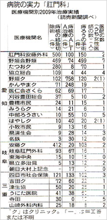 読売新聞「病院の実力 ~愛知編~」に掲載されました